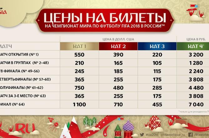 Чемпионат мира 2018 в россии билеты цена