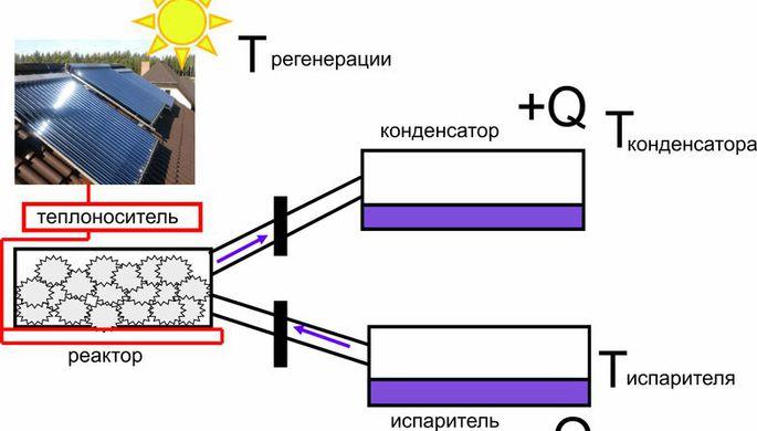 Российские химики изучили преобразование тепла для разных регионов