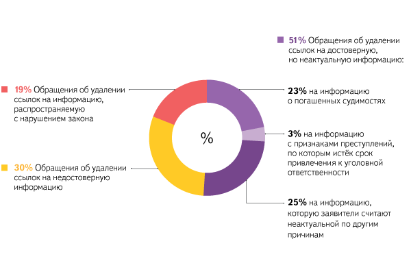 Из отчета «Яндекса» о «праве на забвение»