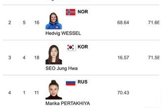 Российские спортсменки на официальном сайте Олимпиады под национальным флагом
