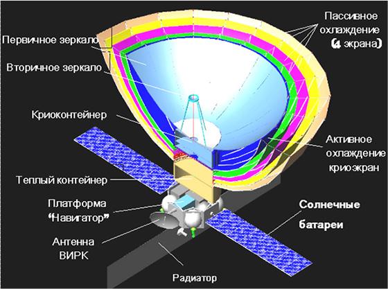 Схема проекта «Миллиметрон»