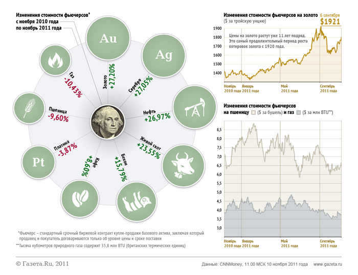Инвестиции в период кризиса опасность или