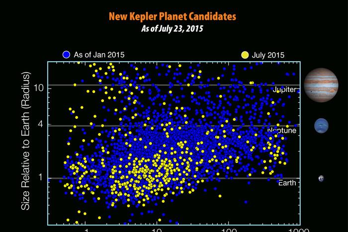 ������������� ���������� � ������� �� ������ ��������� Kepler. �������� ����������� ������ � ������...