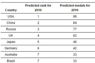 Таблица с распределением первых 15 мест на Олимпийских играх-2016 по мнению ученых