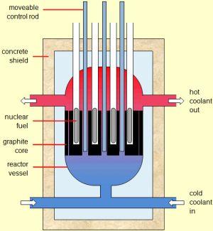 ����� �������� ��������, ��� movealbe control rods- ����������� �������, concrete shield- ������������ ��������, ��������������� ������ ���������, nuclear fuel- ������� �������, graphite core- �����������, ����� � ������� �������� �������� � ������� ������ ����������� ��������//euronuclear.org