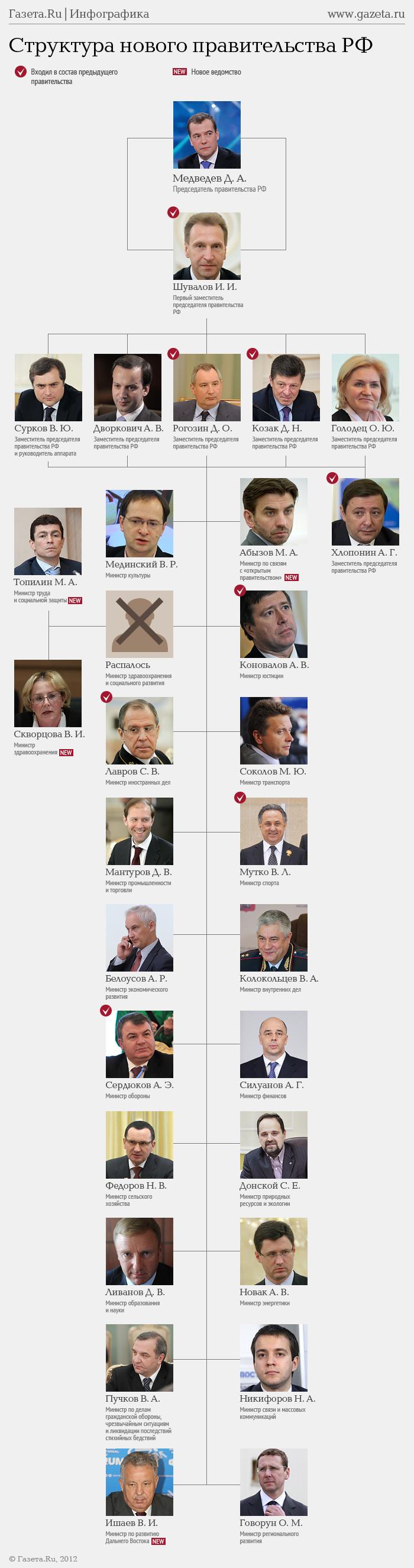 Список членов правительства рф 14 фотография