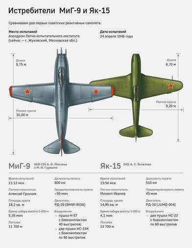 Сравнение двух первых советских реактивных истребителей в инфографике