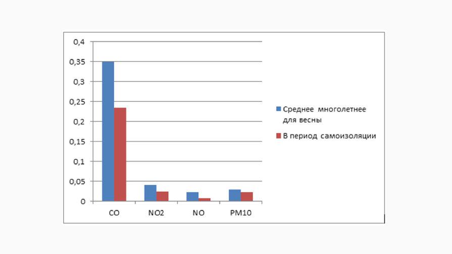 Концентрация загрязняющих веществ в Москве в период с 30 марта по 20 апреля в мг/м3